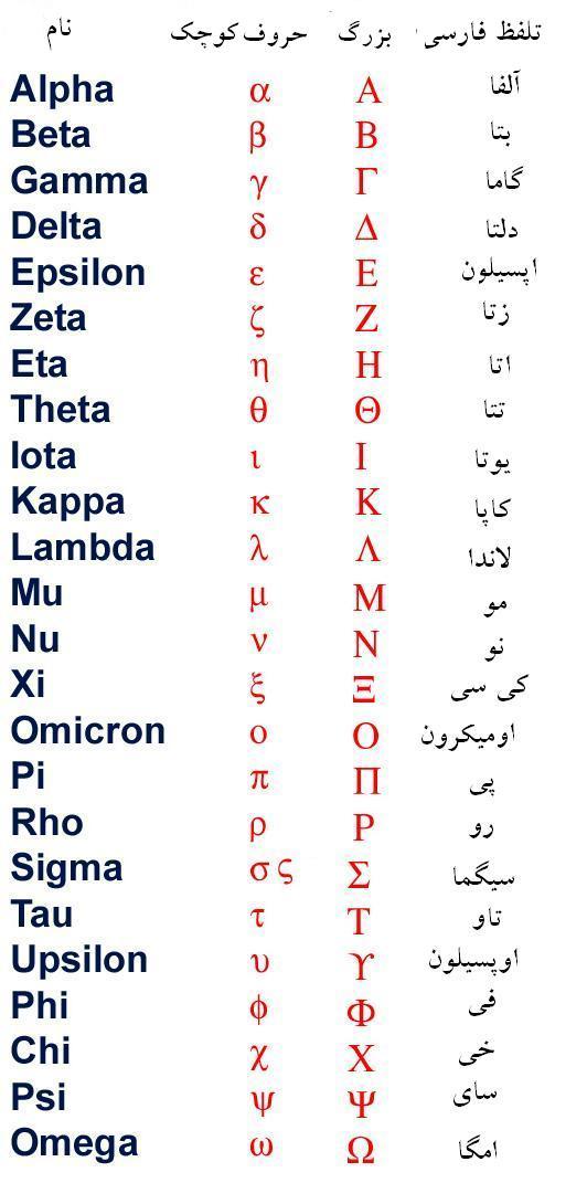 حروف يوناني